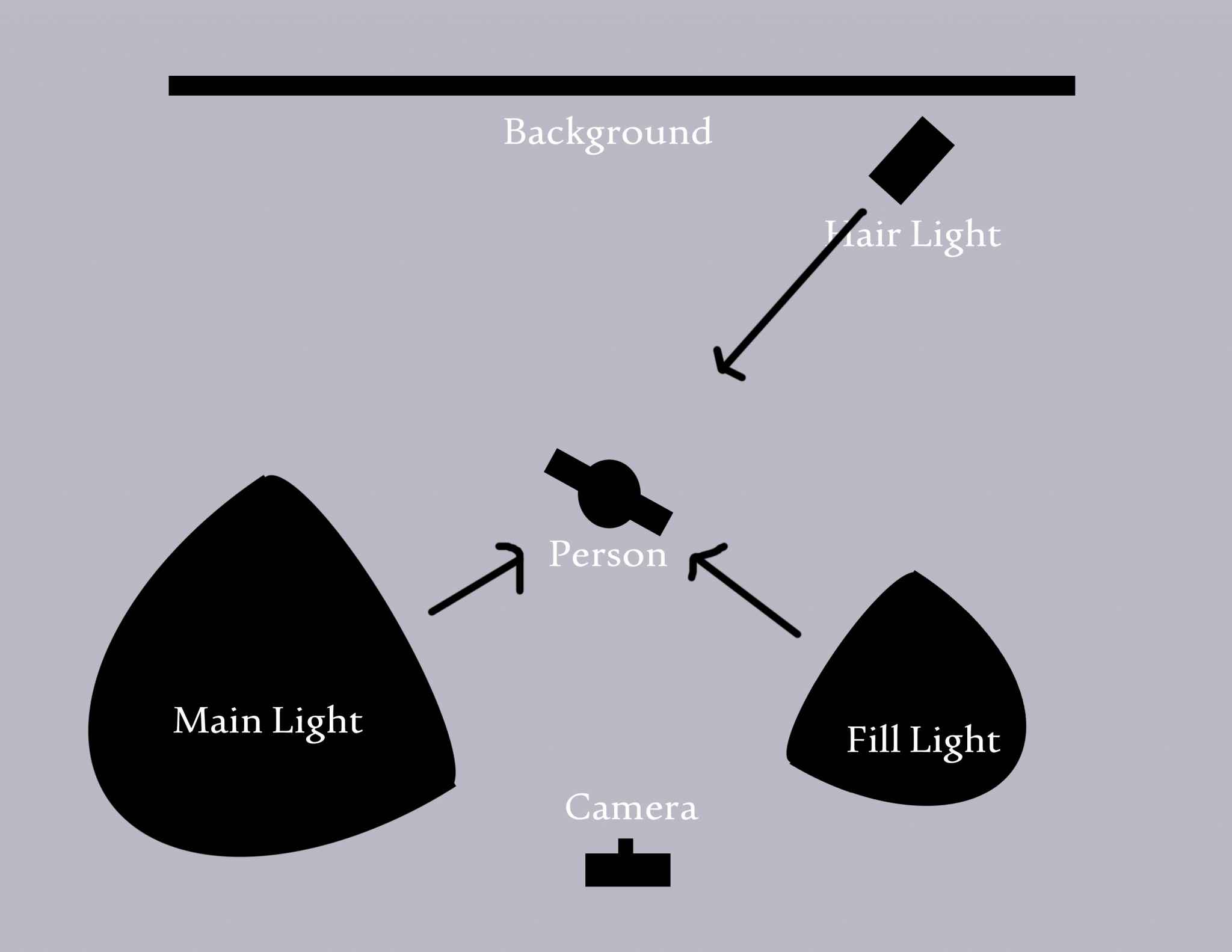 School Portraits - Lighting Diagram - Processing